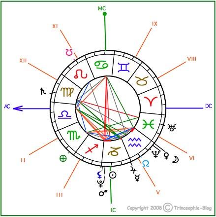Der Wert der Astrologie für Individuum und Gesellschaft